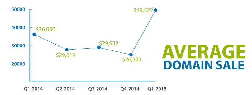 Avg Domain Sales Q1-15